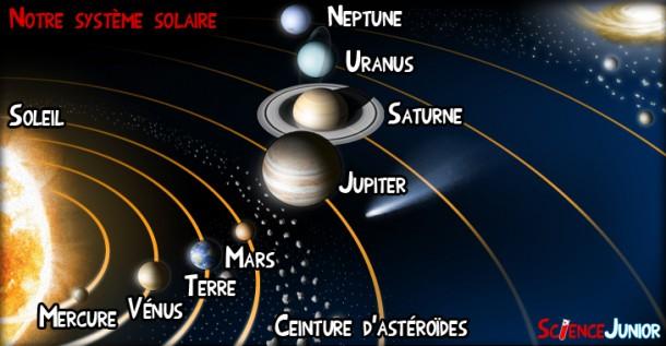 Système solaire et localisation de la ceinture d'astéroïdes
