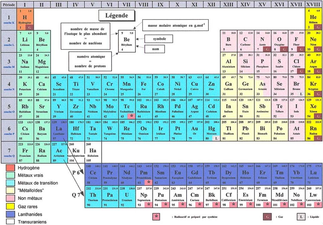 Classification p riodique des l ments for L tableau periodique