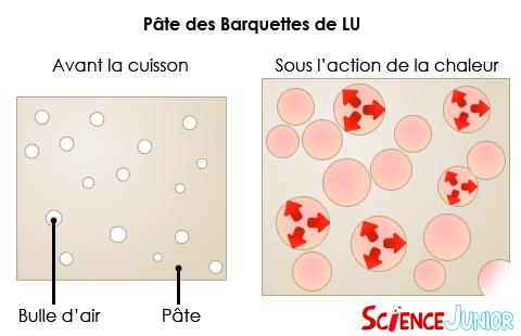 Schéma de la pâte des baquettes 3 chatons de LU