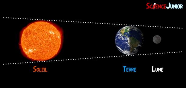 Schéma d'une éclipse lunaire