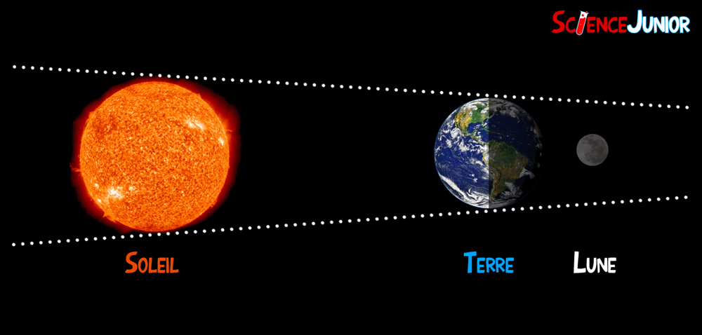 c0aab43c31cb45 Lic. photo   sciencejunior.fr. La prochaine éclipse lunaire ...