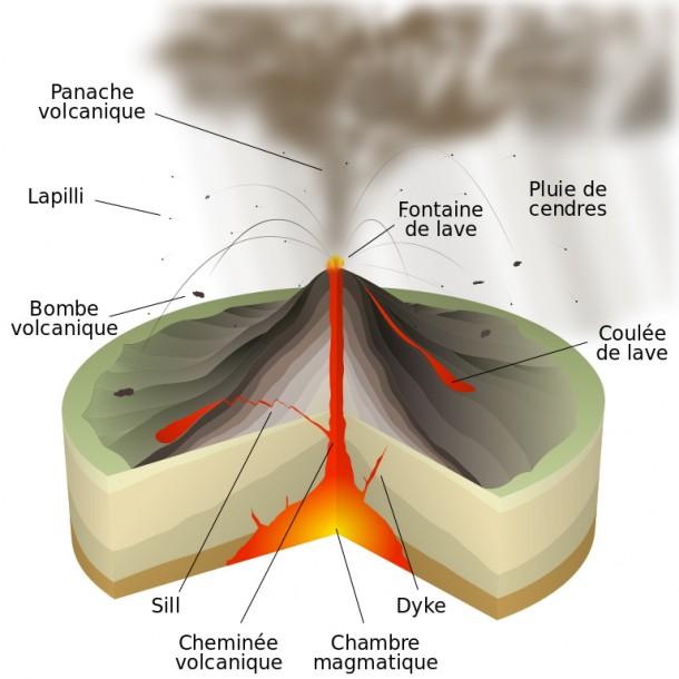 Schéma d'un volcan en éruption