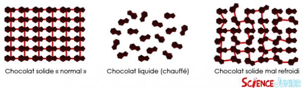 Représentation schématique de différents états du chocolat