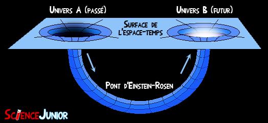 Schéma d'un trou de ver : pont d'Einstein-Rosen
